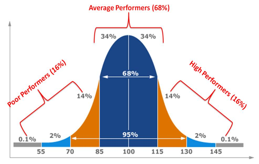 Axing the Bell Curve: Why Microsoft, Cisco did CTRL+ALT+DEL to this appraisal tool
